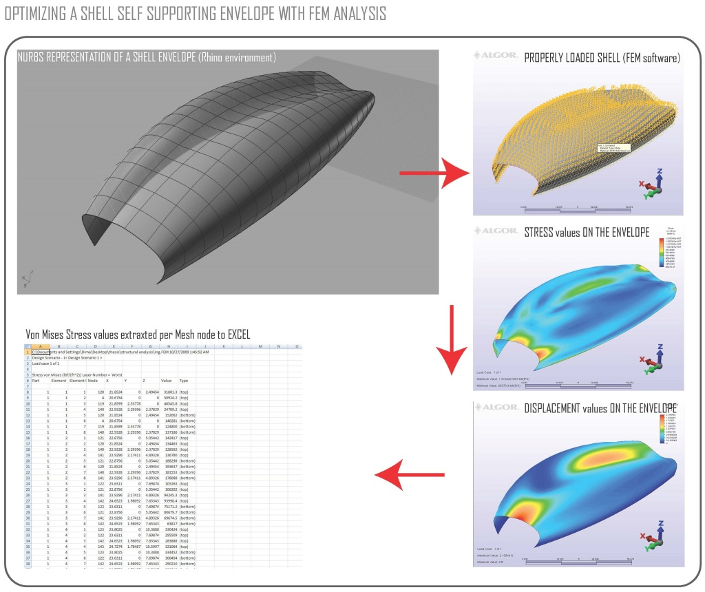 Free-standing Concrete Shell Optimization - based on ALGOR FEM analysis. ALGOR, Rhino3D, Custom Rhinoscript Scripts